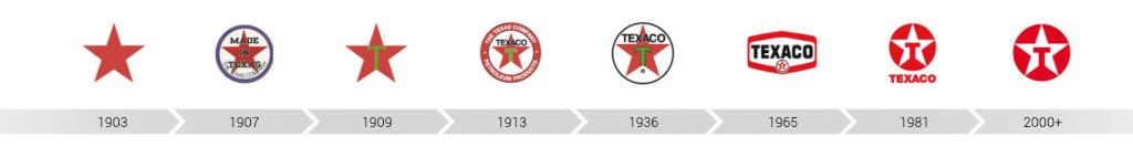 Эволюция логотипа Texaco на протяжении 100 лет