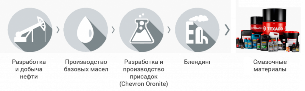Корпорация Chevron единственный в мире полностью вертикально-интегрированный производитель смазочных материалов