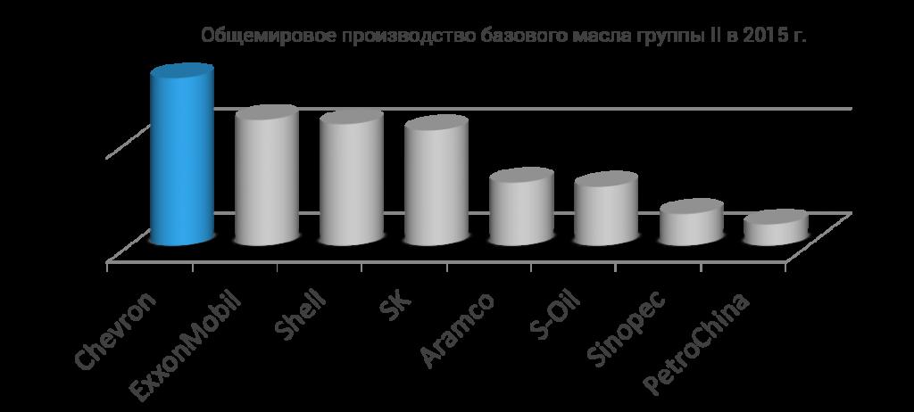 Общемировое производство базового масла группы II в 2015 г.