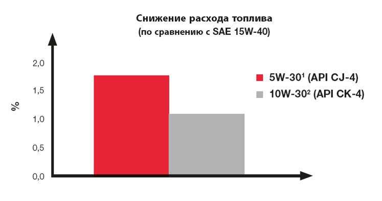 Графики снижения расхода топлива