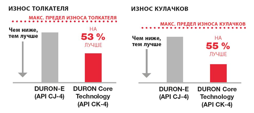 Графики износа